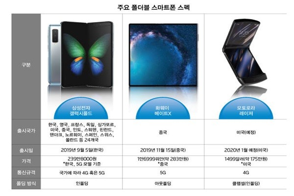 Samsung Electronics and Huawei Compete against Each Other to Gain Leadership of the Foldable Smartphone Market in China