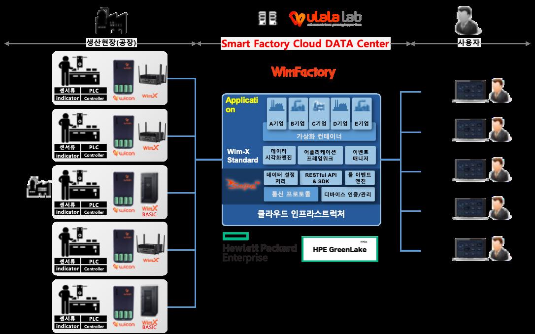한국HPE-KT-울랄라랩 협력 기반의 스마트팩토리 클라우드센터