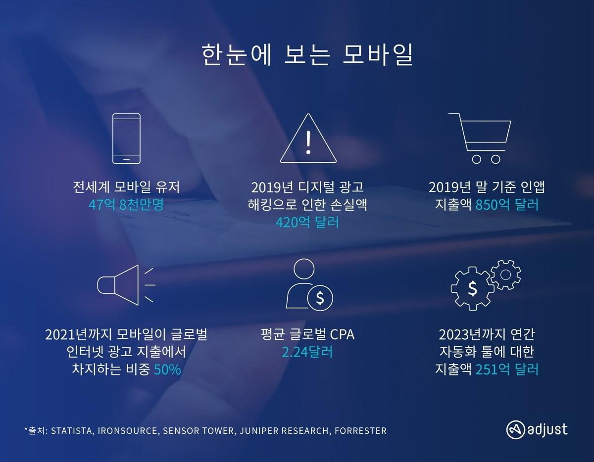 2019년 모바일 마케팅 산업 규모, 자료제공=애드저스트