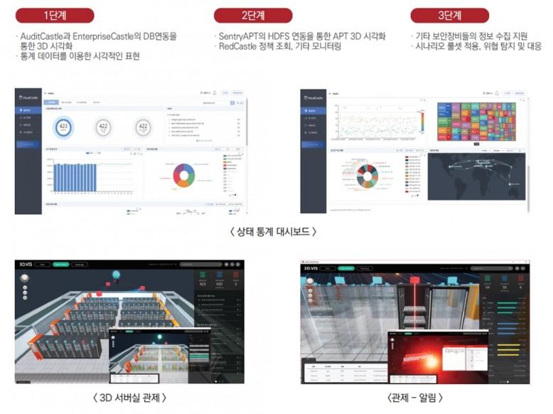 SGA솔루션즈의 3D 시각화 통합보안 솔루션 '비주얼캐슬' 서비스 화면, 이미지제공=SGA솔루션즈