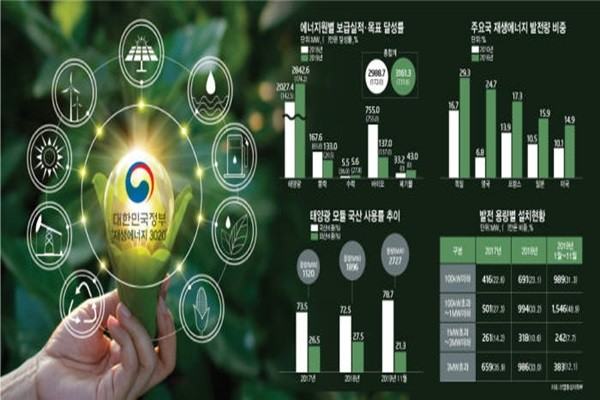 South Korean Government Making a Steady Progress on Its Renewable Energy 3020 Implementation Plan