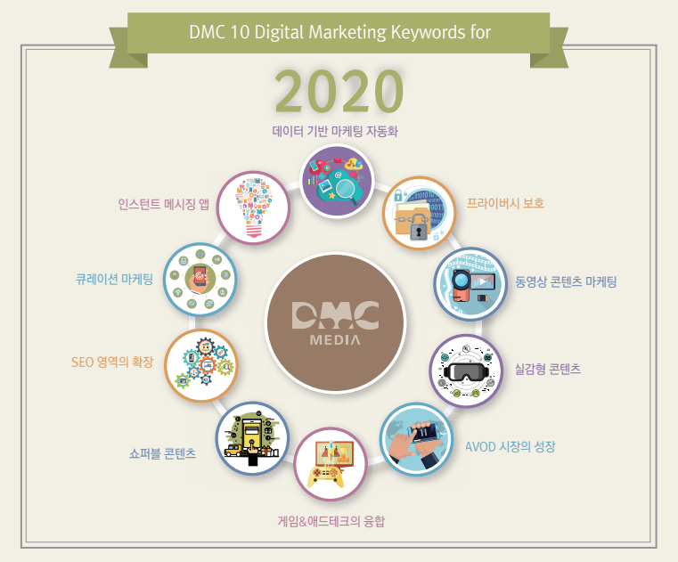 내년에 디지털 마케팅 업계가 주목해야할 10대 트렌드, 자료제공=DMC미디어