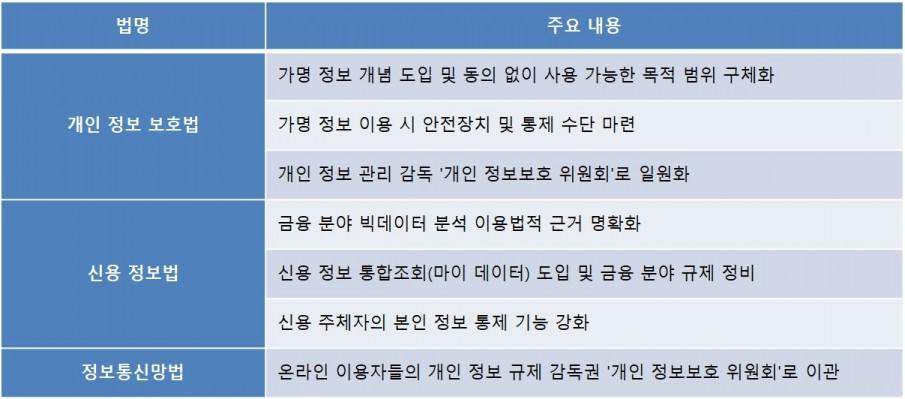 데이터 3법 주요 개정사항, 출처: 금융위원회