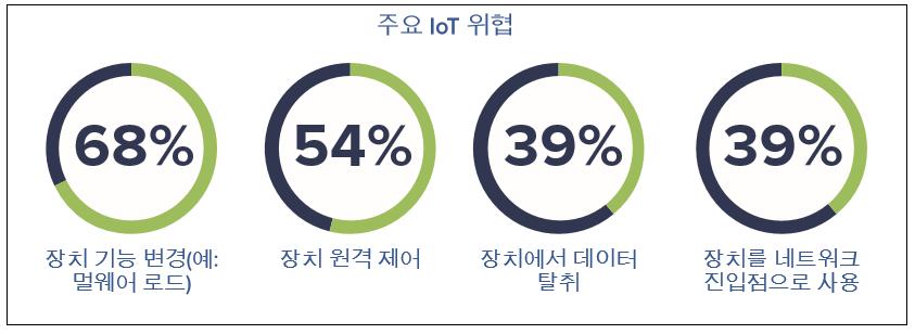 주요 IoT 위협, 자료제공 = 엔사이퍼 시큐리티