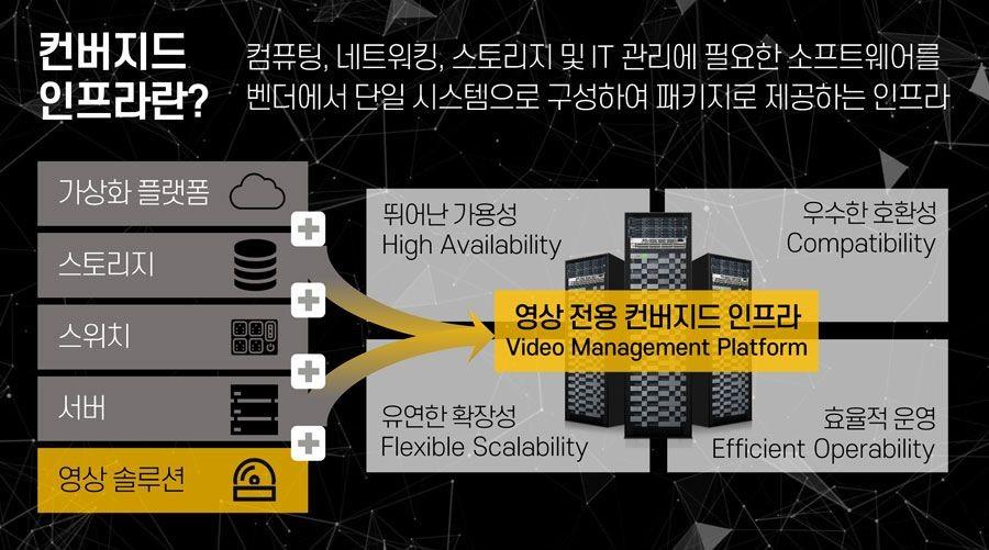 효성인포메이션시스템 영상컨버지드시스템 HVMP, 자료제공=효성인포메이션시스템