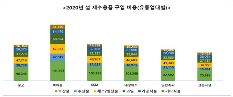 설 제수용품 구입비용 4인기준 19만~39만원..평균 24만9,823원으로 1.4% 상승