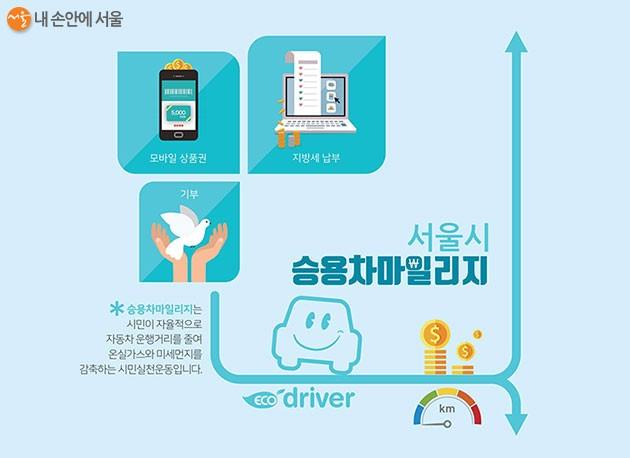 서울시, 미세먼지 저감대책 정비...승용차 요일제 운행 페지
