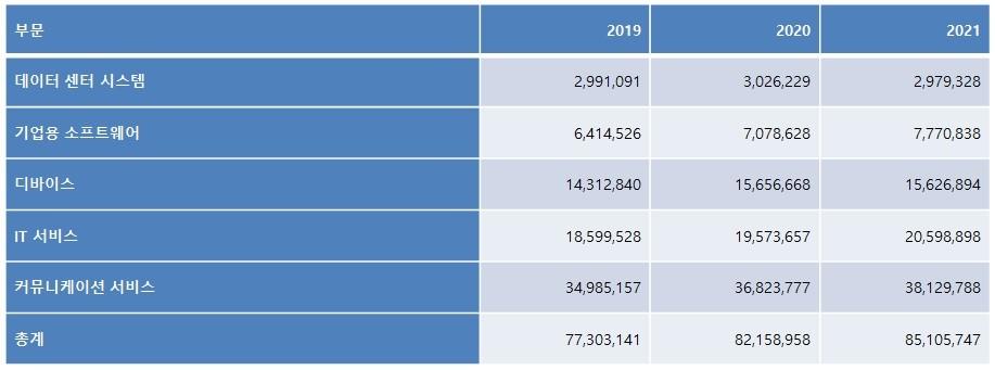 표2. 국내 IT 제품 및 서비스 부문별 지출 전망: 2019년-2021년 (단위: 백만 원), 자료제공=가트너