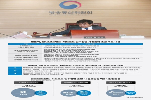 Korea Communications Commission Conditionally Approves the Merger between SK Broadband t-broad