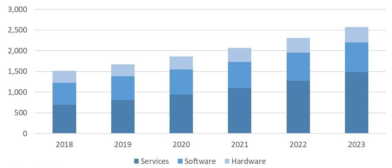 국내 빅데이터 및 분석 시장 전망 2019-2023년(단위:십억), 자료제공=한국IDC