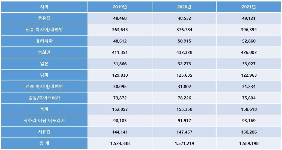 표1. 2019-2021년 전세계 지역별 최종 사용자 대상 스마트폰 판매량(단위: 1,000대), 자료제공=가트너