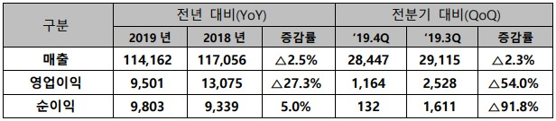SK텔레콤 2019년 별도 손익계산서 요약 (단위: 억원) [자료=SK텔레콤]