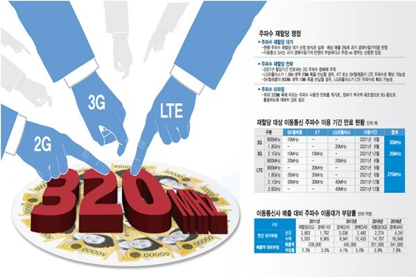 KT, LG Uplus, and SK Telecom to Have Intense Competitions as Frequency Reallocation Approaches