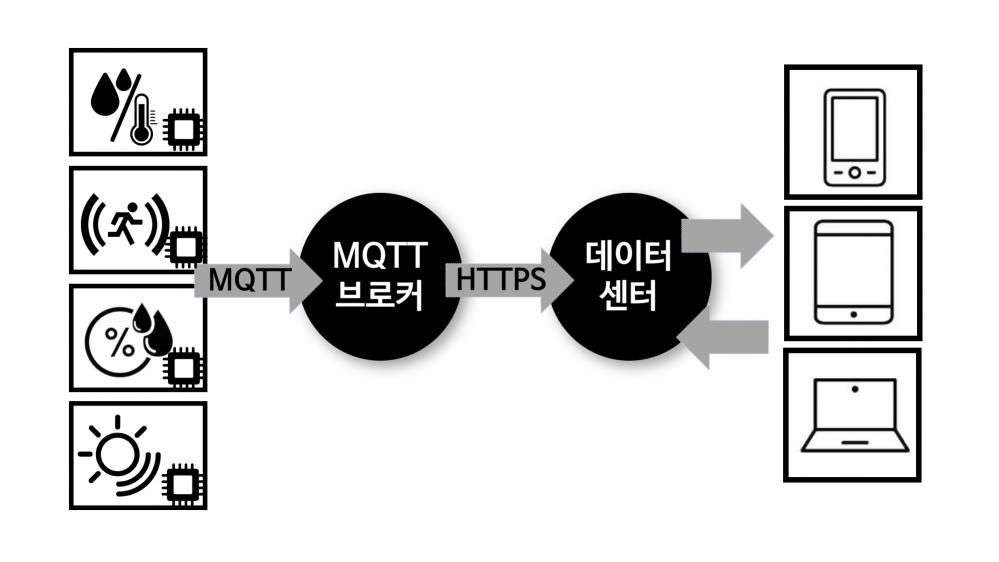 그림 2. 스마트 홈에서 사용하는 MQTT 서비스의 흐름