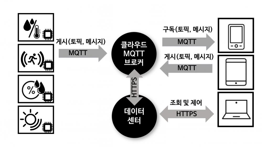 그림 3. 클라우드 벤더의 MQTT 브로커 서비스 예제