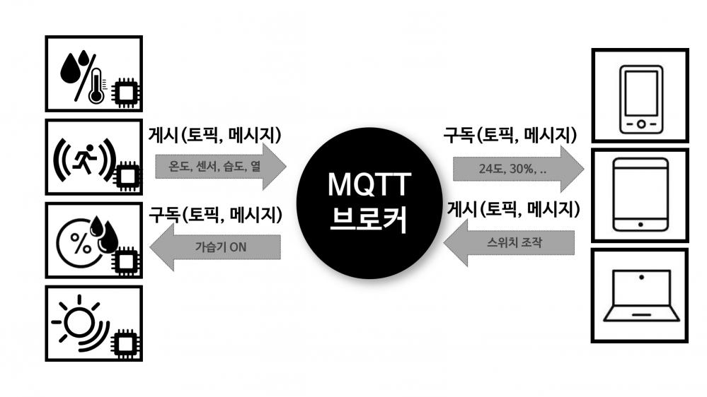 그림 1. MQTT 프로토콜의 게시/구독 모델