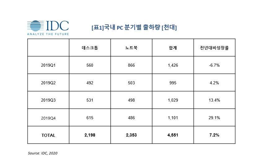 국내 PC별 분기별 출하량, 자료제공=한국IDC