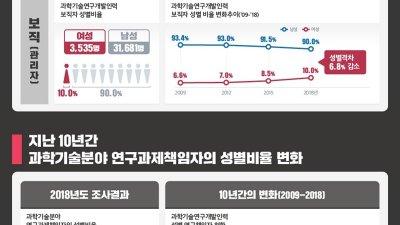 '세계 여성과학자의 날' 제정 5년 이후, 한국 여성 과학자 현황은?