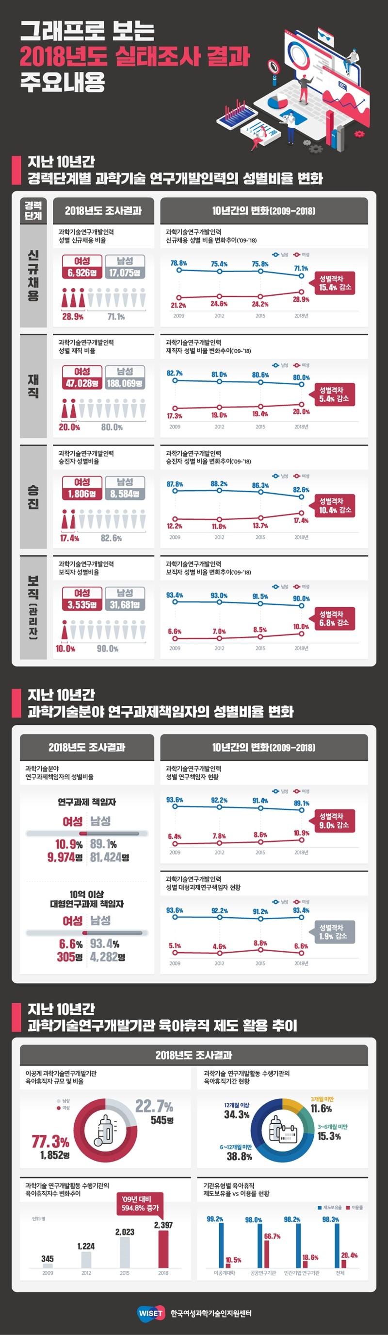 2018년도 한국 여성과학 기술인 실태 조사 인포그래픽, 자료제공=WISET