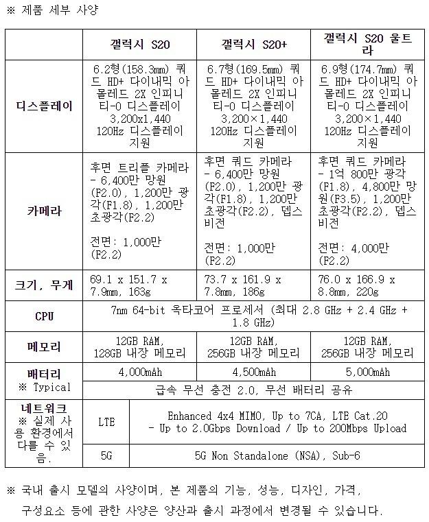 삼성 '갤럭시 S20 시리즈' 모델별 제품 세부사양 [자료=삼성전자]