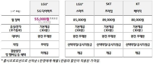 5G 무제한 요금제 비교표 [자료=LG유플러스]