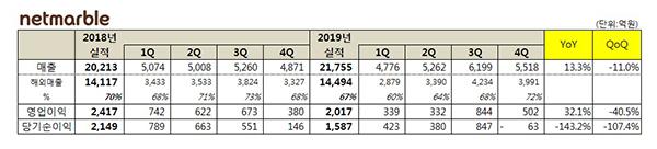 넷마블, 4분기 매출 5,518억···19년 매출 2조1755억원