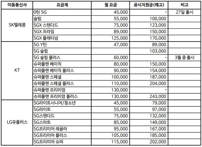 20일 기준 이동통신사별 갤럭시 S20 전용 5G 요금제 및 공시지원금 (단위 : 원) [자료=SK텔레콤, KT, LG유플러스]