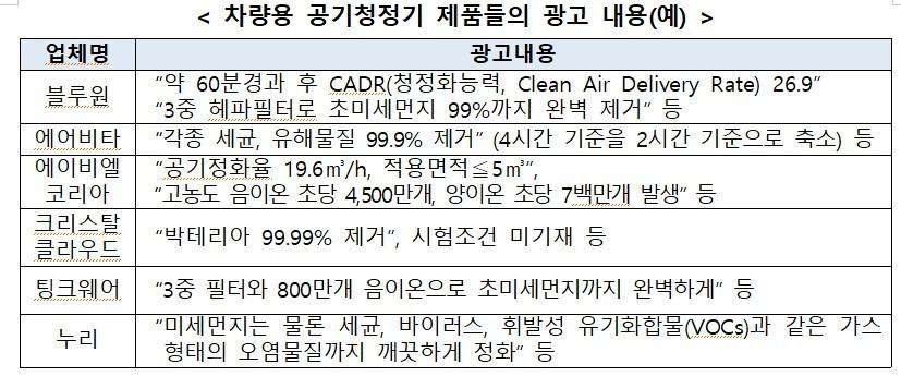 공기청정기, 각종 세균⋅ 유해 물질 99.9% 제거는 사실?