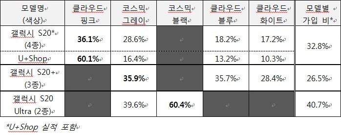 갤럭시 S20 모델·색상별 예약가입 현황 [자료=LG유플러스]