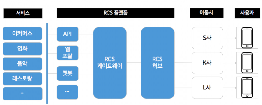 A2P와 MaaP가 결합된 RCS의 간략한 구성도