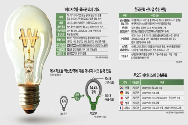 South Korean Government Implements Many Strategies to Achieve Energy Efficiency and Energy Reduction