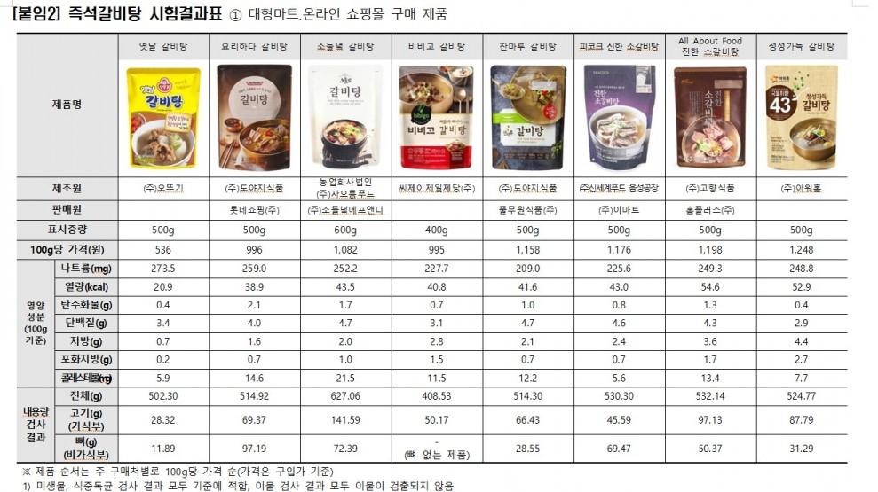 즉석갈비탕, 제품별 고기 양 최대 4배 차이...나트륨 함량 1일 기준치의 63.8~82.3%