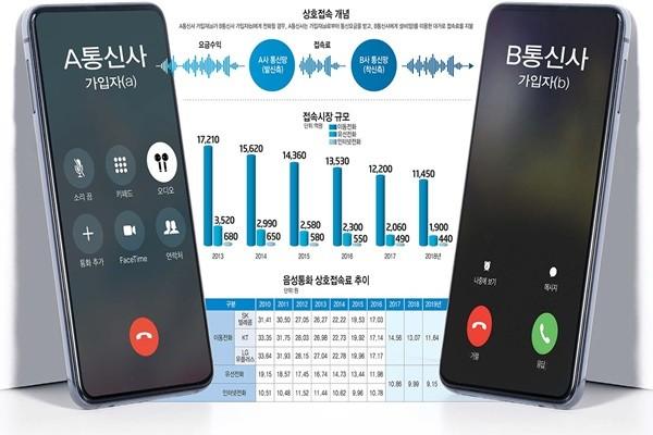 South Korean Government to Calculate Voice Communication Interconnection Fee from a Long-Term Perspective