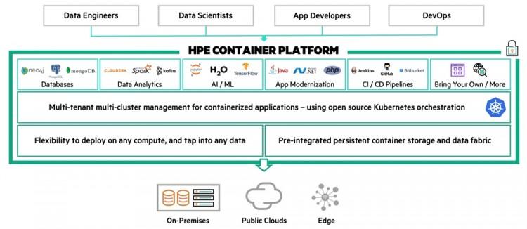 엔터프라이즈 IT 환경을 위한 HPE 컨테이터 플랫폼