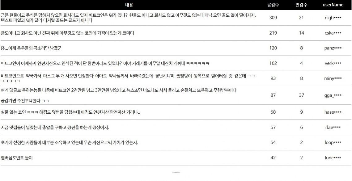 지난 10일부터 16일까지 한 주간 비트코인 관련 네이버뉴스 댓글 공감 순위별 목록 [자료=비플라이소프트]