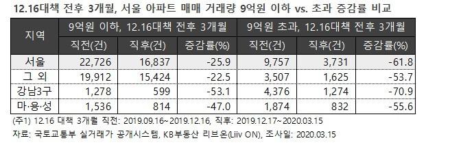 12.16대책 이후 서울 9억 초과 아파트 매매거래 61% 감소