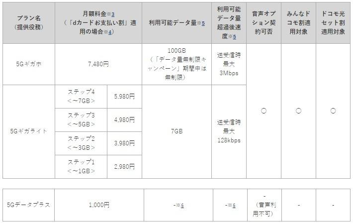 NTT도코모의 5G 요금제 [자료=NTT도코모]