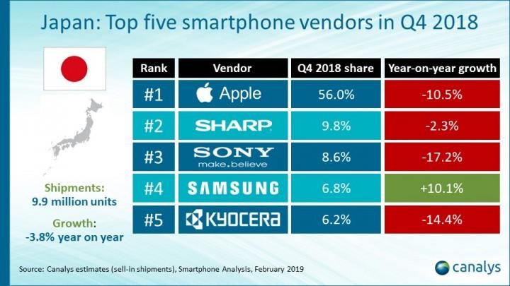 2018년 4분기 일본 스마트폰 시장 점유율. 삼성은 샤프와 소니에 이어 4위에 머물렀다. [자료=카날리스]