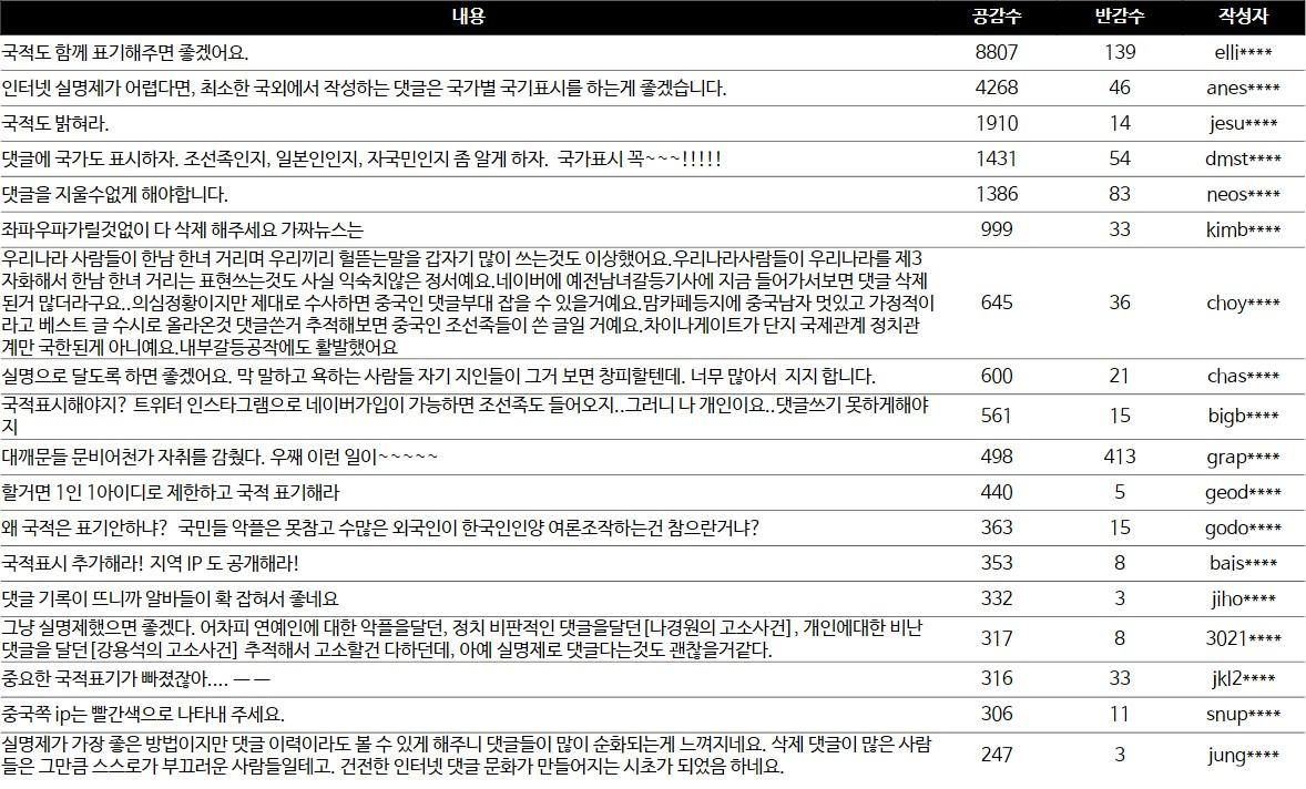 지난 17일부터 23일까지 한 주간 비트코인 관련 네이버뉴스 댓글 공감 순위별 목록 [자료=비플라이소프트]