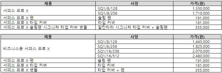 자료=한국마이크로소프트