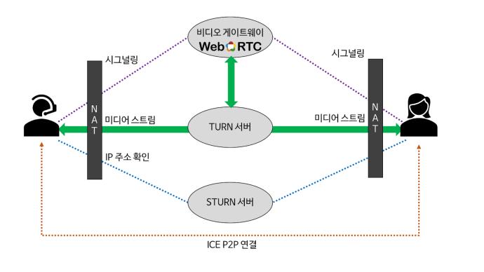 그림 2. WebRTC에 사용되는 다양한 기술