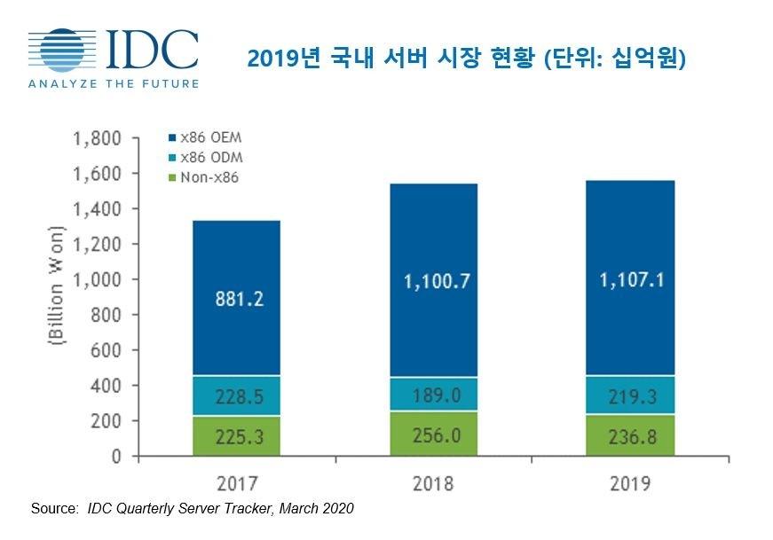 2019년 국내 서버시장 현황(단위 십억원) 자료제공=한국IDC