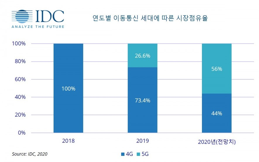연도별 이동통신 세대에 바른 시장 점유율, 자로제공=한국IDC