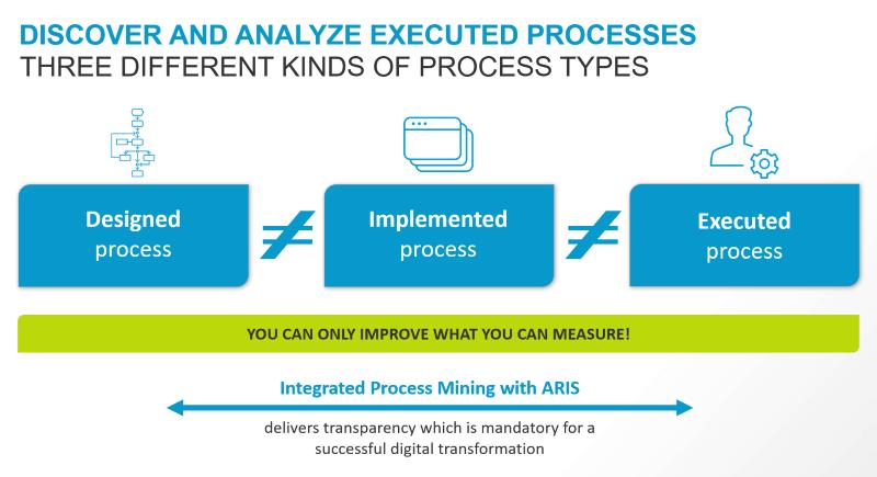 Software AG의 ARIS를 활용한 통합 프로세스 마이닝