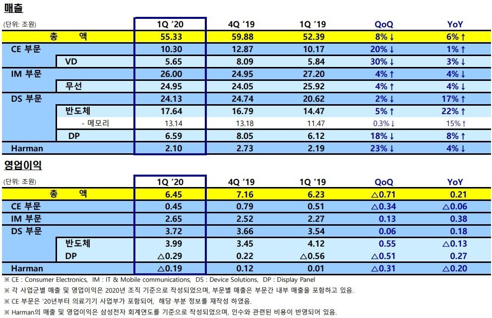 삼성전자 사업군별 매출 및 영업이익 [출처=삼성전자 경영설명회 보고서]