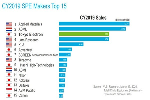 Top 15 semiconductor processing equipment makers in 2019 (Reference: Materials from TEL's announcement on its performance and VSLI Research)