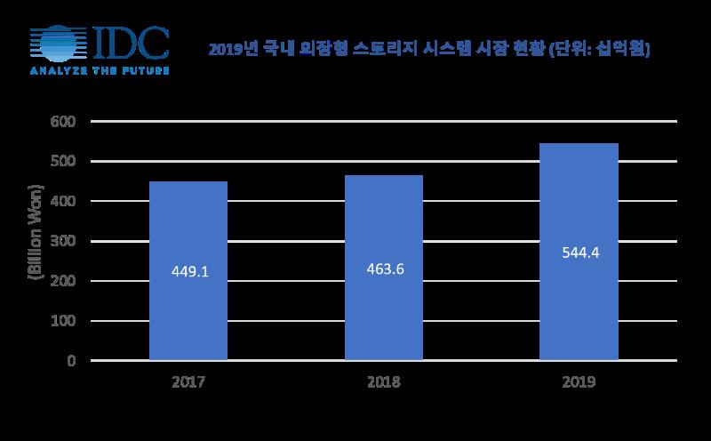 2019년 국내 외장형 스토리지 시장 규모, 자료제공=한국IDC