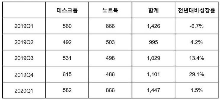국내 PC 분기별 출하량(천대), 자료제공=한국IDC