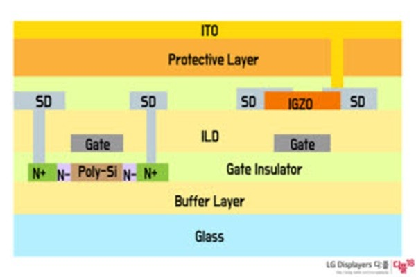Structure of LTPO (Reference: LG Display)