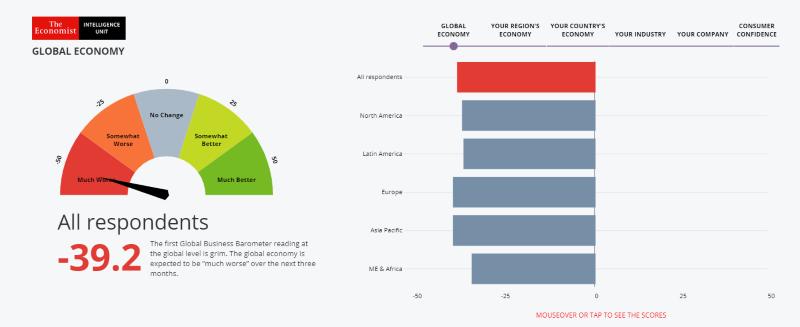 전 세계 경영진들은 평균 -39.2점의 수치로 향후 3개월 간 세계 경제에 대해 부정적으로 전망했다. 자료제공=글로벌 비즈느스 바로미터